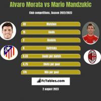 Alvaro Morata vs Mario Mandzukic h2h player stats