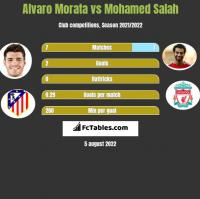 Alvaro Morata vs Mohamed Salah h2h player stats