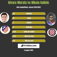 Alvaro Morata vs Nikola Kalinic h2h player stats