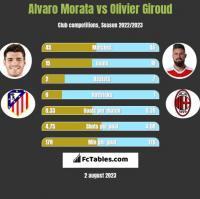 Alvaro Morata vs Olivier Giroud h2h player stats