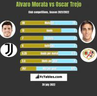 Alvaro Morata vs Oscar Trejo h2h player stats