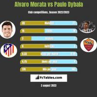 Alvaro Morata vs Paulo Dybala h2h player stats