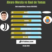 Alvaro Morata vs Raul de Tomas h2h player stats