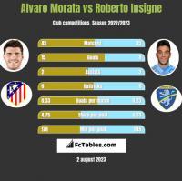 Alvaro Morata vs Roberto Insigne h2h player stats