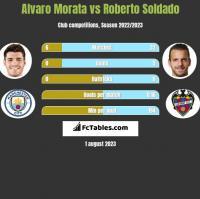 Alvaro Morata vs Roberto Soldado h2h player stats