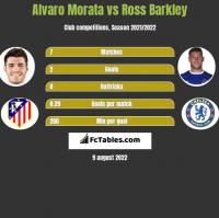 Alvaro Morata vs Ross Barkley h2h player stats