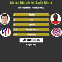 Alvaro Morata vs Sadio Mane h2h player stats