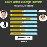 Alvaro Morata vs Sergio Guardiola h2h player stats