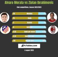 Alvaro Morata vs Zlatan Ibrahimovic h2h player stats