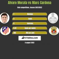 Alvaro Morata vs Marc Cardona h2h player stats