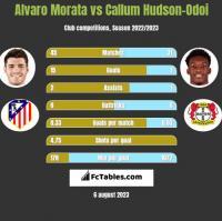 Alvaro Morata vs Callum Hudson-Odoi h2h player stats