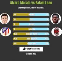 Alvaro Morata vs Rafael Leao h2h player stats