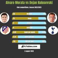 Alvaro Morata vs Dejan Kulusevski h2h player stats