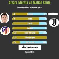 Alvaro Morata vs Matias Soule h2h player stats