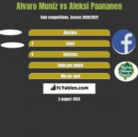 Alvaro Muniz vs Aleksi Paananen h2h player stats