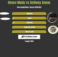 Alvaro Muniz vs Anthony Annan h2h player stats