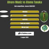 Alvaro Muniz vs Atomu Tanaka h2h player stats