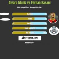 Alvaro Muniz vs Ferhan Hasani h2h player stats