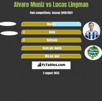 Alvaro Muniz vs Lucas Lingman h2h player stats