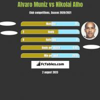 Alvaro Muniz vs Nikolai Alho h2h player stats