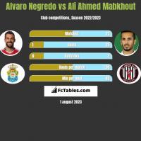 Alvaro Negredo vs Ali Ahmed Mabkhout h2h player stats