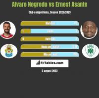 Alvaro Negredo vs Ernest Asante h2h player stats