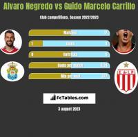 Alvaro Negredo vs Guido Marcelo Carrillo h2h player stats
