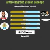 Alvaro Negredo vs Ivan Saponjic h2h player stats