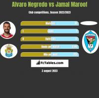 Alvaro Negredo vs Jamal Maroof h2h player stats