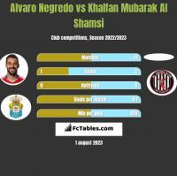Alvaro Negredo vs Khalfan Mubarak Al Shamsi h2h player stats