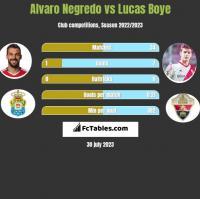 Alvaro Negredo vs Lucas Boye h2h player stats