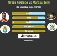 Alvaro Negredo vs Marcus Berg h2h player stats