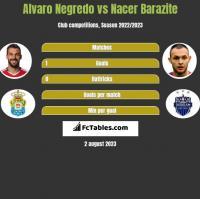 Alvaro Negredo vs Nacer Barazite h2h player stats