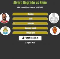 Alvaro Negredo vs Nano h2h player stats