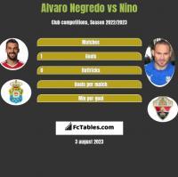 Alvaro Negredo vs Nino h2h player stats