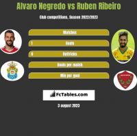 Alvaro Negredo vs Ruben Ribeiro h2h player stats