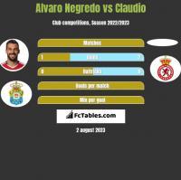 Alvaro Negredo vs Claudio h2h player stats