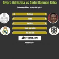 Alvaro Odriozola vs Abdul Rahman Baba h2h player stats