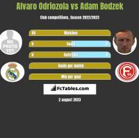 Alvaro Odriozola vs Adam Bodzek h2h player stats