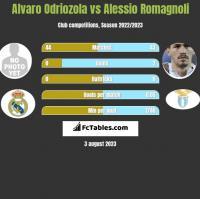 Alvaro Odriozola vs Alessio Romagnoli h2h player stats