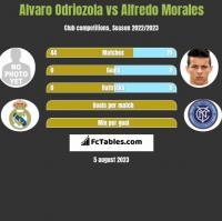Alvaro Odriozola vs Alfredo Morales h2h player stats