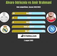 Alvaro Odriozola vs Amir Rrahmani h2h player stats
