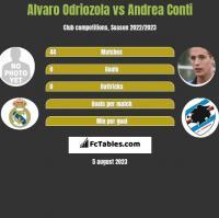 Alvaro Odriozola vs Andrea Conti h2h player stats