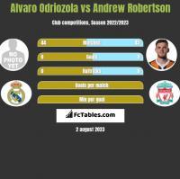 Alvaro Odriozola vs Andrew Robertson h2h player stats