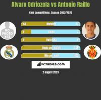 Alvaro Odriozola vs Antonio Raillo h2h player stats