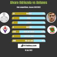 Alvaro Odriozola vs Antunes h2h player stats