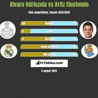 Alvaro Odriozola vs Aritz Elustondo h2h player stats