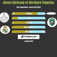 Alvaro Odriozola vs Bernhard Tekpetey h2h player stats