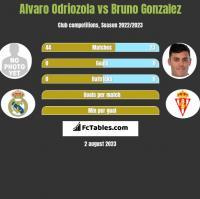 Alvaro Odriozola vs Bruno Gonzalez h2h player stats