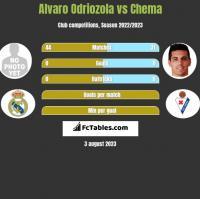 Alvaro Odriozola vs Chema h2h player stats